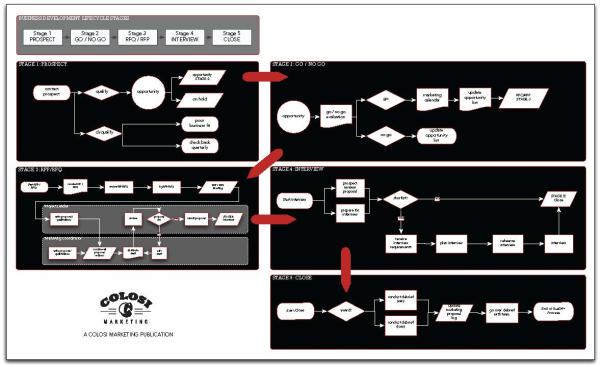 Business Development Lifecycle Diagram