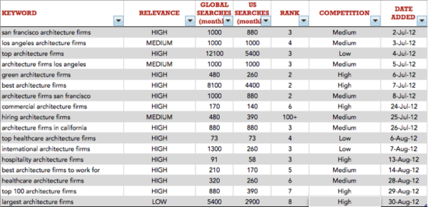 keyword log sample