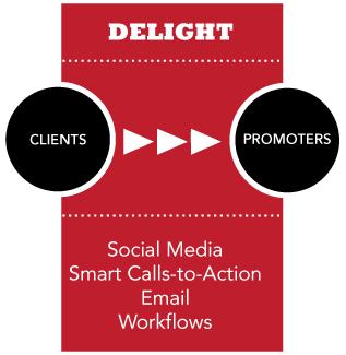 Delight Audiences with Inbound Marketing Methods