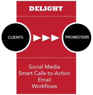 Delight Audiences with Inbound Marketing Methods