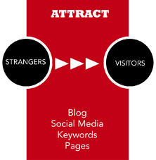 Attract with Inbound Marketing for Professional Services